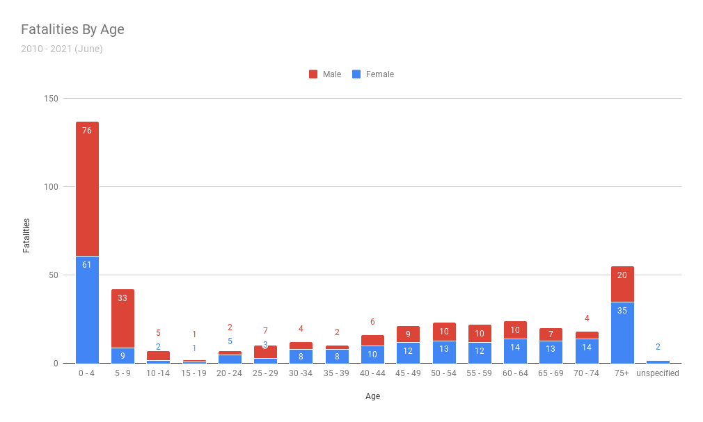 Dog bite fatalities by age and sex